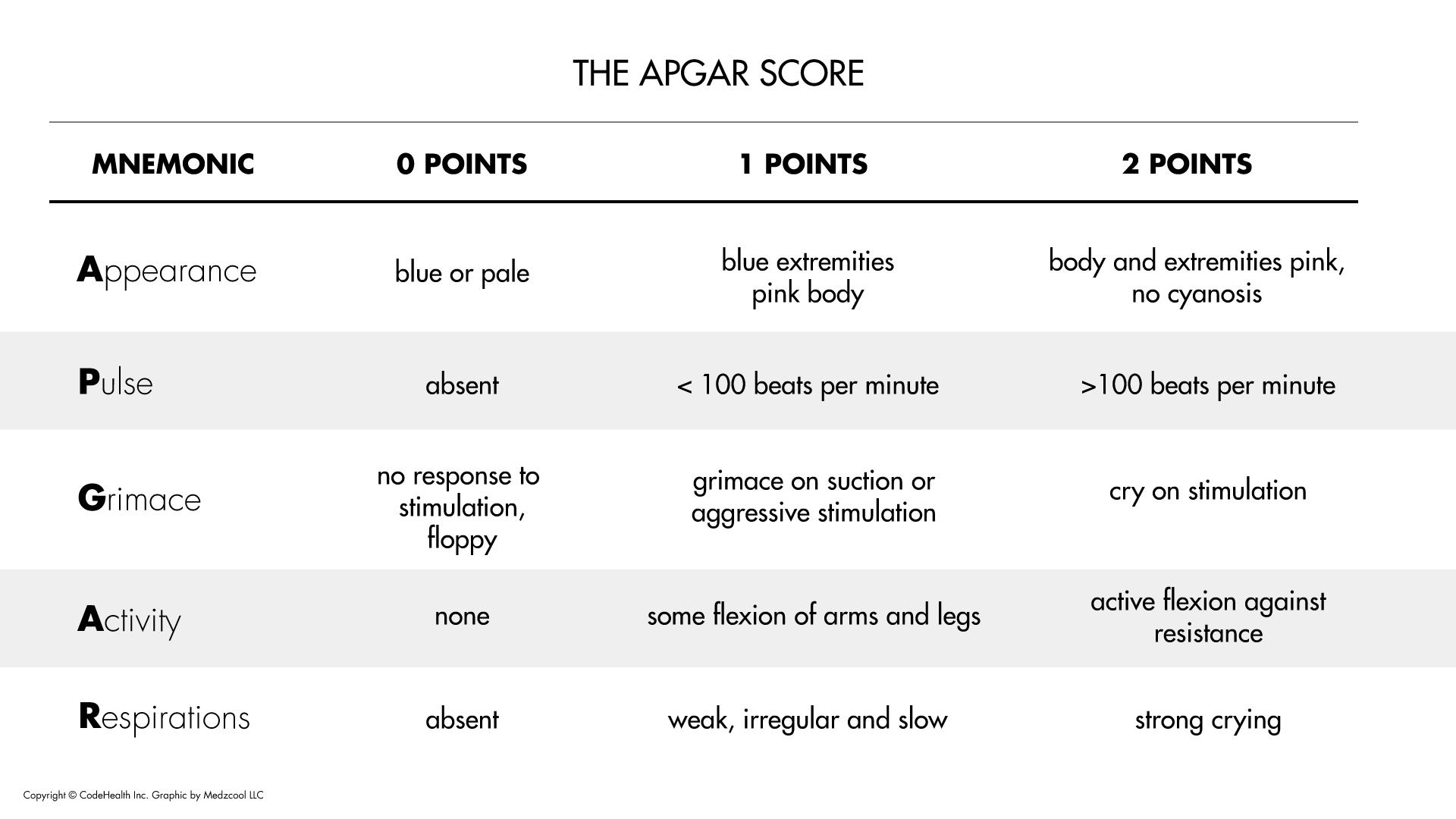 Apgar Score Codehealth