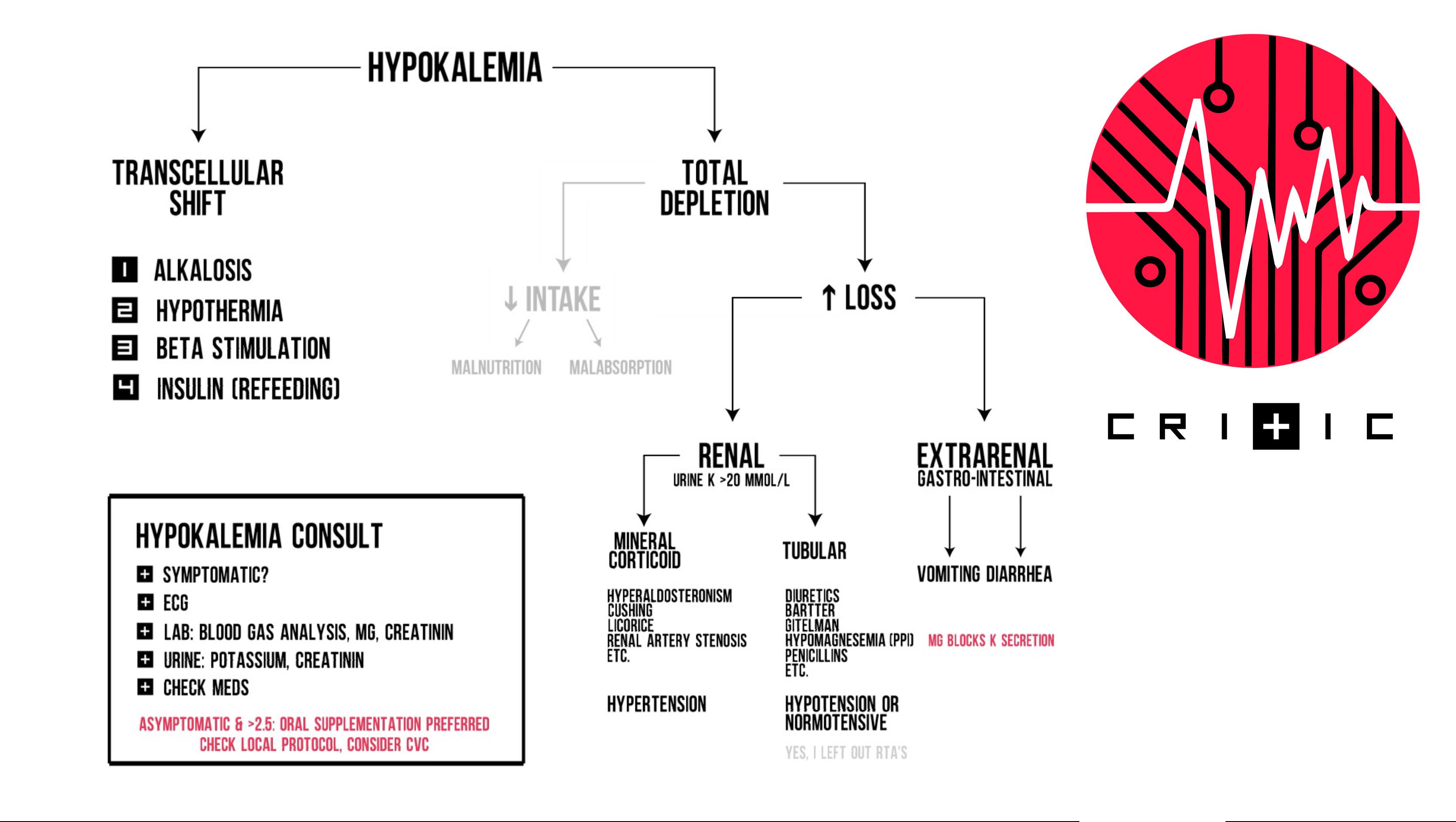 Hypokalemia - an easy workup